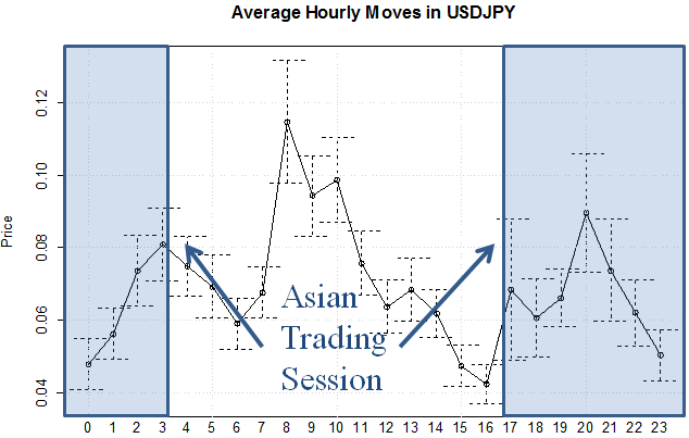 The average hourly moves in USDJPY during the Asain trading session