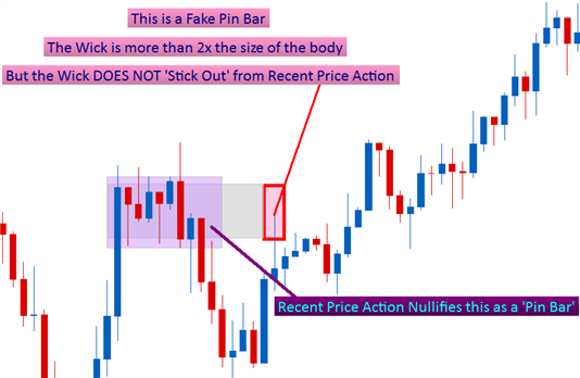 How to Trade Fake Pin Bars