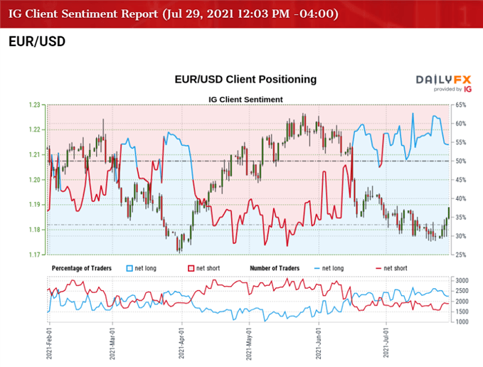 EUR/USD Stages Four-Day Rally Ahead of Euro Zone GDP, US PCE Update