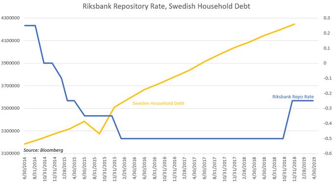 Chart Showing Swedish Debt Bubble