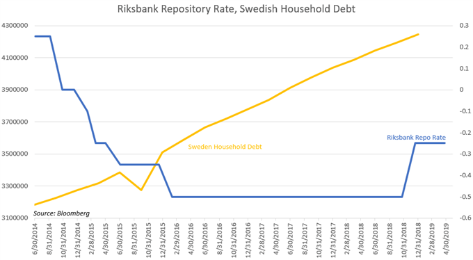 Chart Showing Riksbank