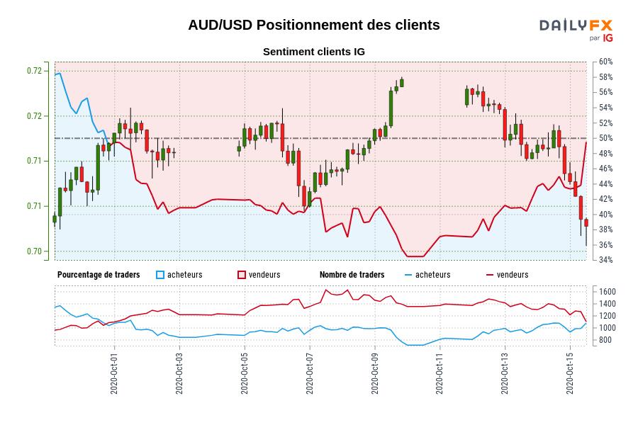 AUD/USD SENTIMENT CLIENT IG : Les traders sont à l'achat AUD/USD pour la première fois depuis oct. 01, 2020 lorsque AUD/USD se négociait à 0,72.