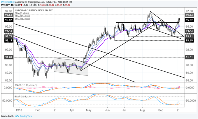 Preview for September US NFP and Price Action Outlook for US Dollar