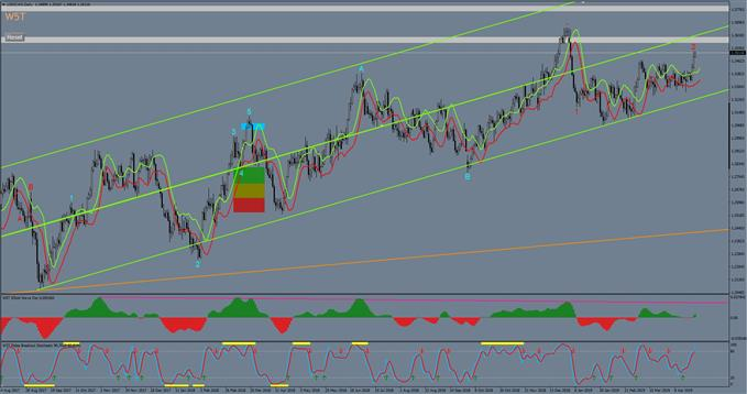USDCAD bullish trend on a daily time framed chart.