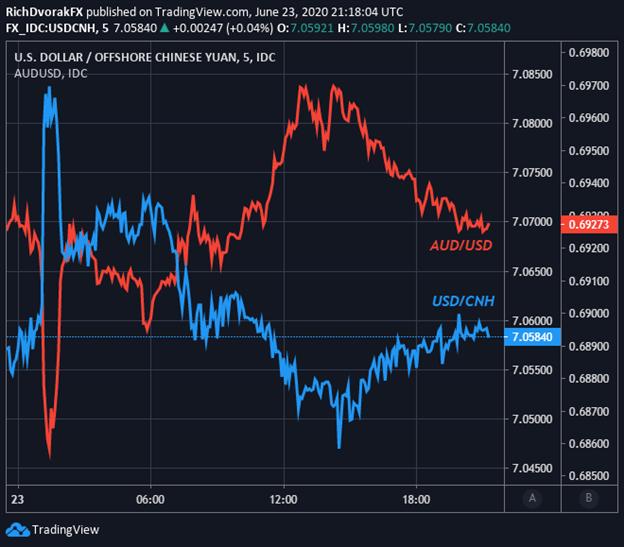 AUD USD Price Chart Australian Dollar Forecast China Trade Uncertainty Trump Navarro