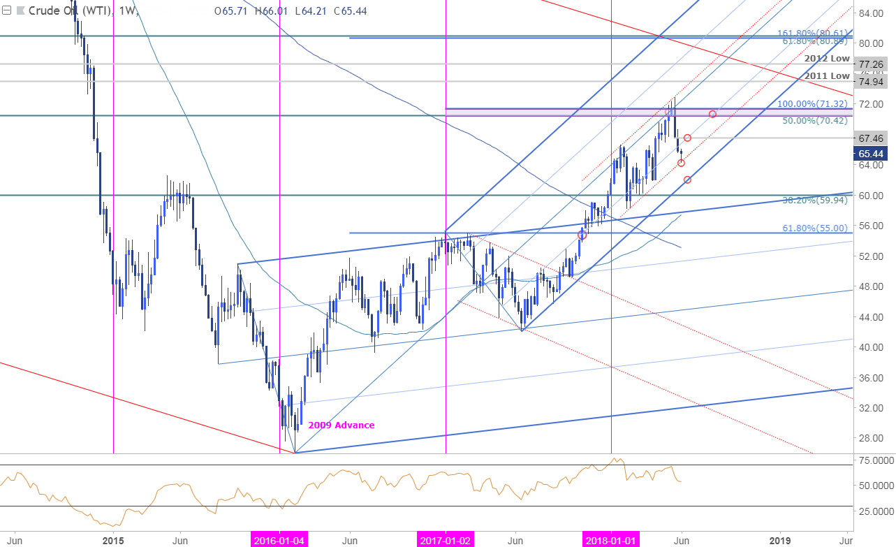 Dailyfx Blog Weekly Technical Perspective On Crude Oil Prices