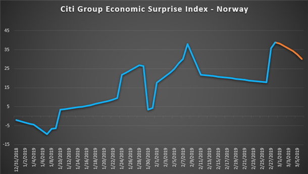 USD/NOK Traders Watching Norway Industrial Production Data