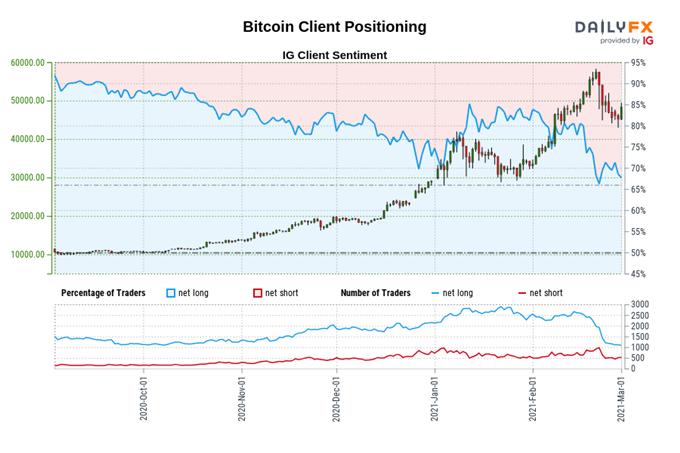 Bitcoin, Ethereum Forecast: BTC/USD, ETH/USD Bullish Reversal at Hand?
