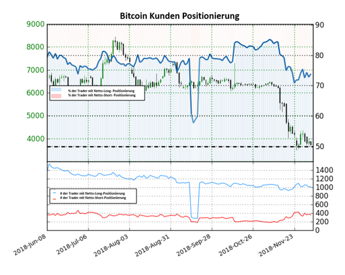Bitcoin Sentiment