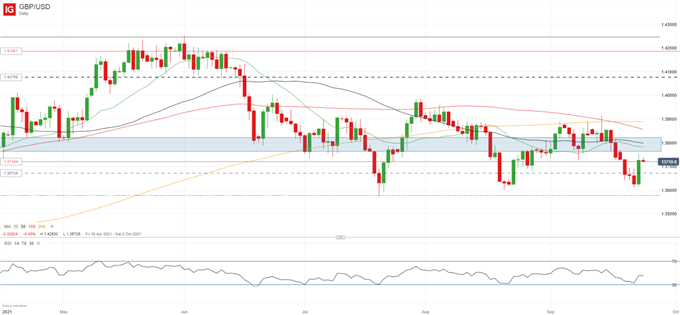 GBP/USD Flattens After BOE-Induced Rally