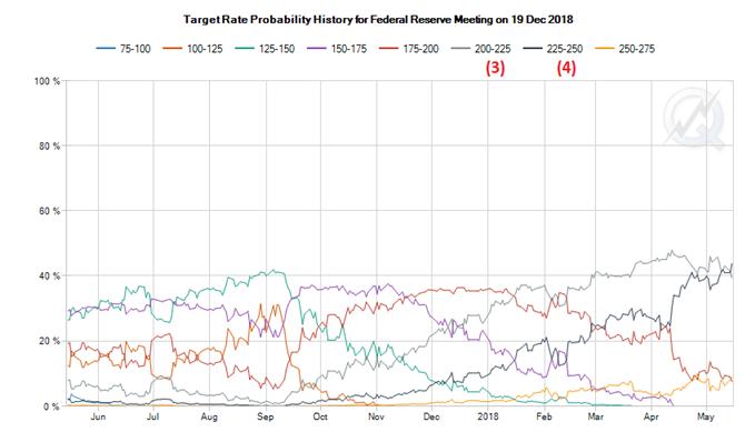 Probabilité 4 hausses des taux Fed en 2018 privilégié