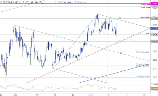GBP/USD Price Chart - 240min Timeframe