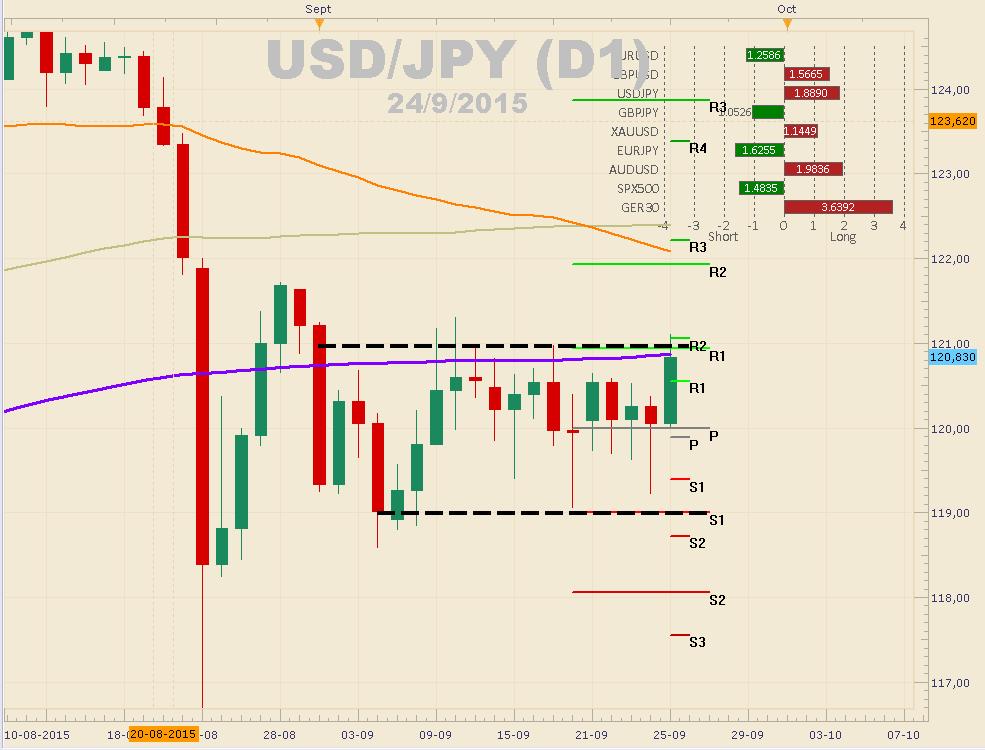USD/JPY continúa respetando triángulo simétrico.
