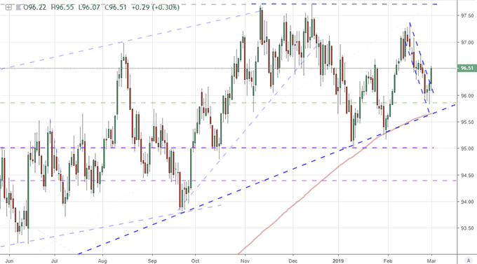 Dollar Forces EURUSD Break of Least Resistance, Other Crosses Loaded