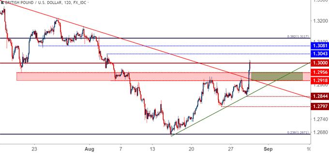 GBP/USD – Zwei-Stunden-Chart