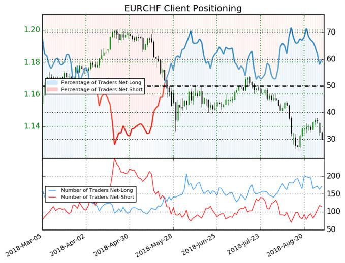 Graphique du sentiment sur le cours EUR/CHF.