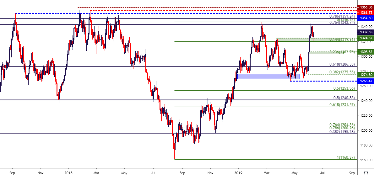 gold price outlook rally  fib support gold nears danger zone