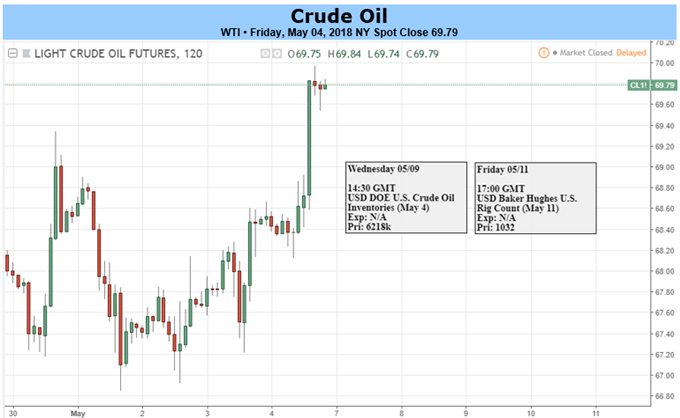 Crude Oil Forecast: Iran Drops 'B'-Word on US, Prices Stay Elevated