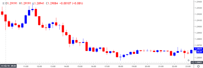 Image of gbpusd 15-minute chart