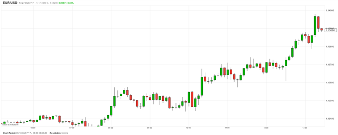 USD Weakens as ADP Employment Report Disappoints