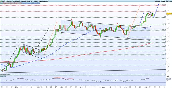 EUR/USD : l'euro bondit face au dollar après les annonces de la BCE