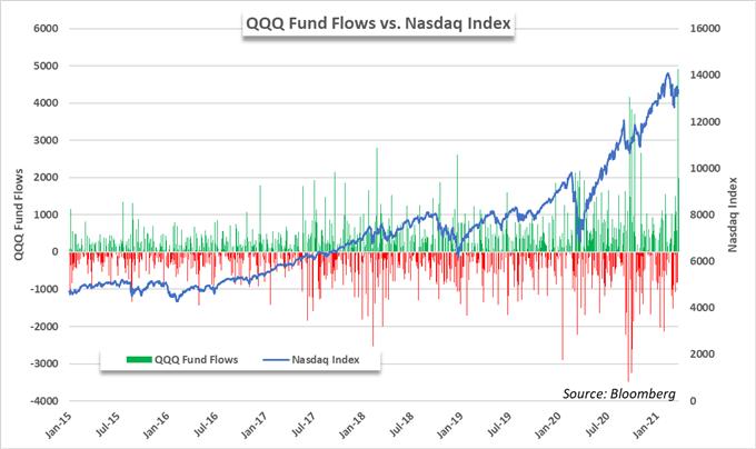 nasdaq 100 price chart and qqq etf