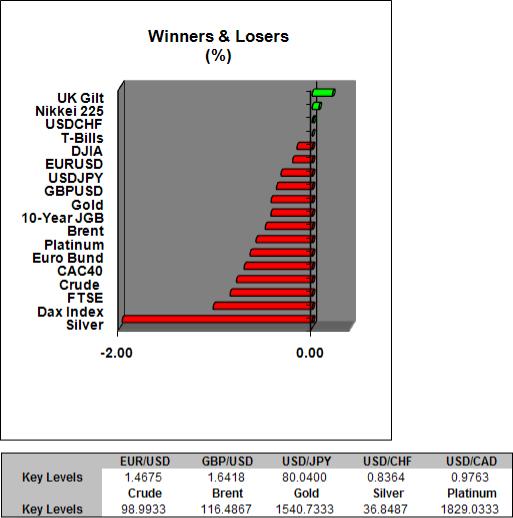 Titulares Forex: La aversión al riesgo ha subido en la sesión overnight luego de los comentarios de Bernanke