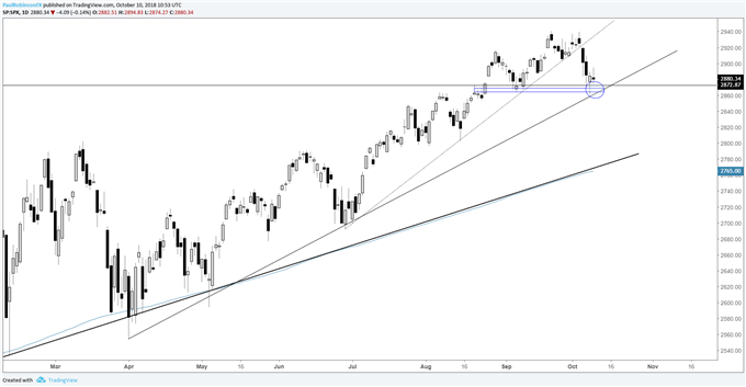 s&p 500 daily chart, trying to hold support