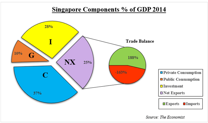 Singapore components of GDP as percent