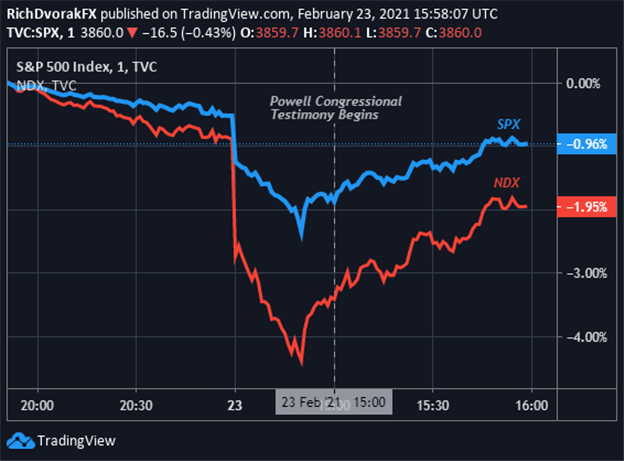 Nasdaq Price Chart with S&P 500 Index Overlaid Reaction to Fed Powell Testimony