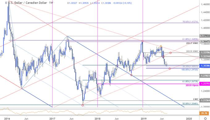 USD/CAD Price Chart - Loonie Weekly - US Dollar vs Canadian Dollar Technical Outlook