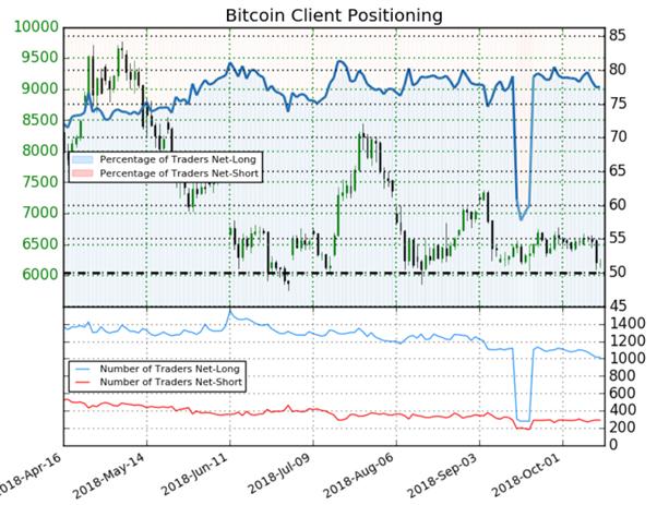 Bitcoin : l'indicateur Sentiment procure un signal contrarien haussier