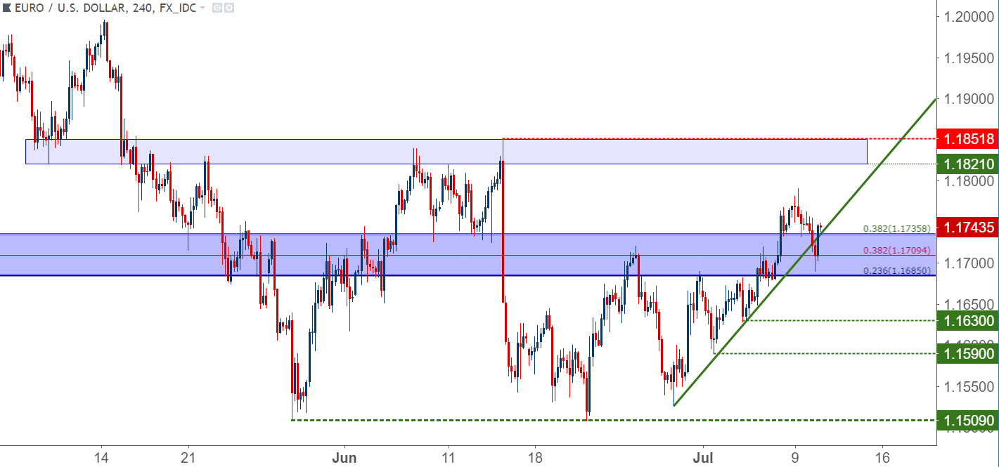 EUR/USD (EURUSD=X) Live Rate, Chart & News - Yahoo Finance