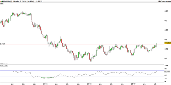 AUD/USD : break-out haussier avant le « NFP » australien