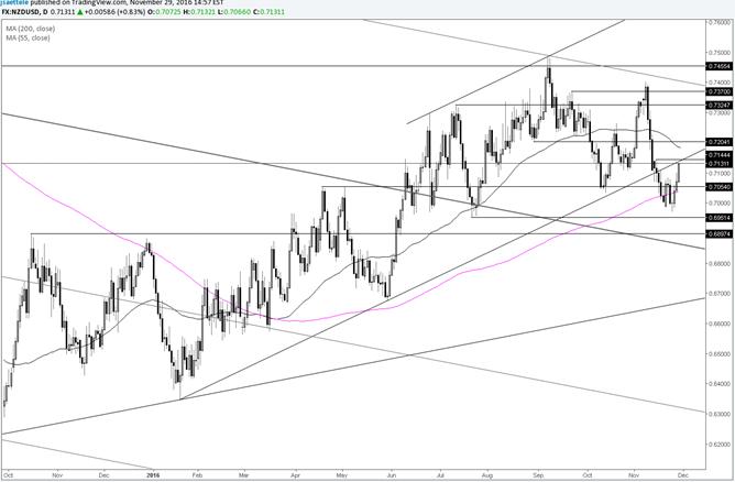 El par NZD/USD busca el antiguo soporte de la línea de tendencia desde abajo