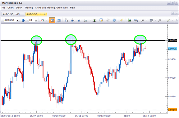 trading resistance levels forex