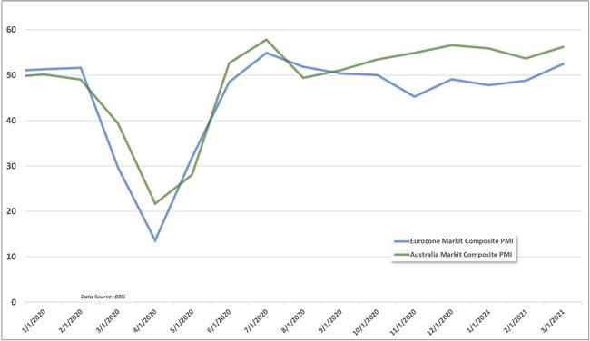 PMI, Eurozone, Australia