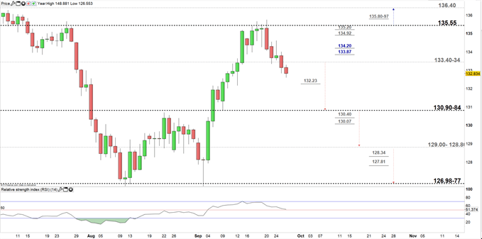 GBPJPY daily price chart 26-09-19 Zoomed in