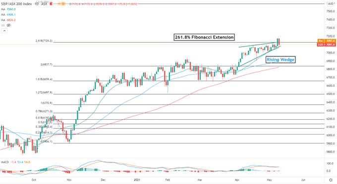 Dow Jones Retreats as Inflation Heats Up, Hang Seng and ASX 200 in Sour Mood