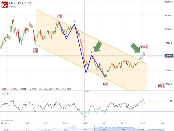 Crude oil Elliott Wave forecast February 7, 2018.