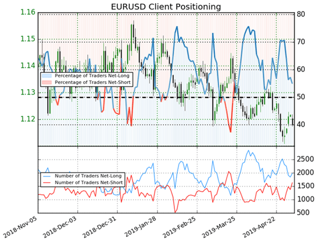 EURUSD Price Chart Client Positioning Trader Sentiment