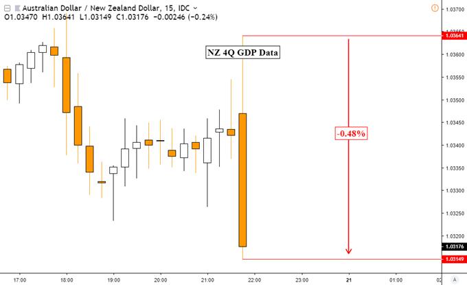 NZDUSD Uptrend Extends, 4Q GDP Data Ebbs Near-Term Slowdown Fears