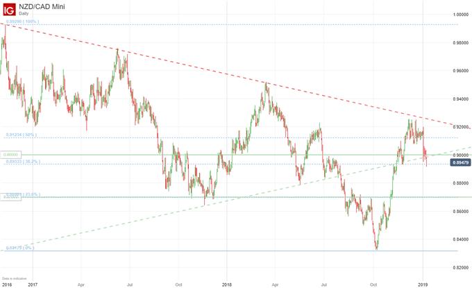 NZDCAD price chart 2019 analyst pick