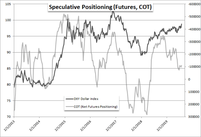 Weekly Chart of Net Speculative Positioning in Aggregate Dollar Futures from CFTC Report