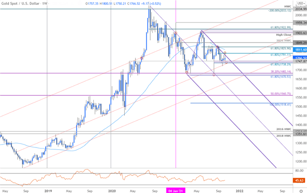 Gold Price Forecast: Gold Coils at Support