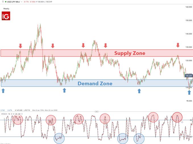 USD/JPY range trading example