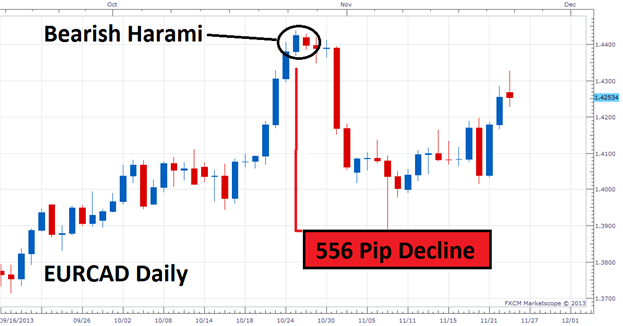 Trade the Harami Candlestick Pattern