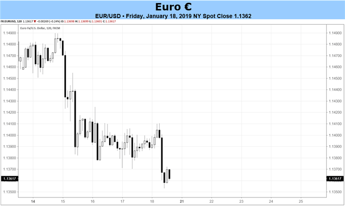 Euro Forecast: Dour Mood Expected at ECB Meeting; PMIs on Wednesday