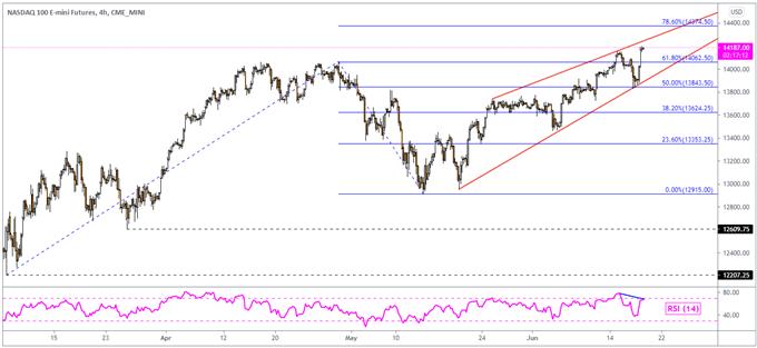 Dow Jones, Nasdaq 100 Görünümü: Reflasyonist Ticaret Dağılıyor, Nikkei 225 Gözler BoJ