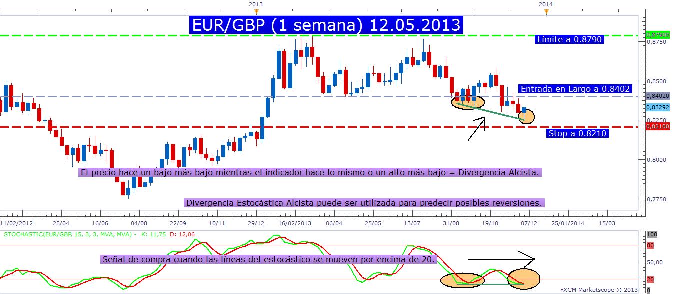 Estocásticos y el par EUR/GBP